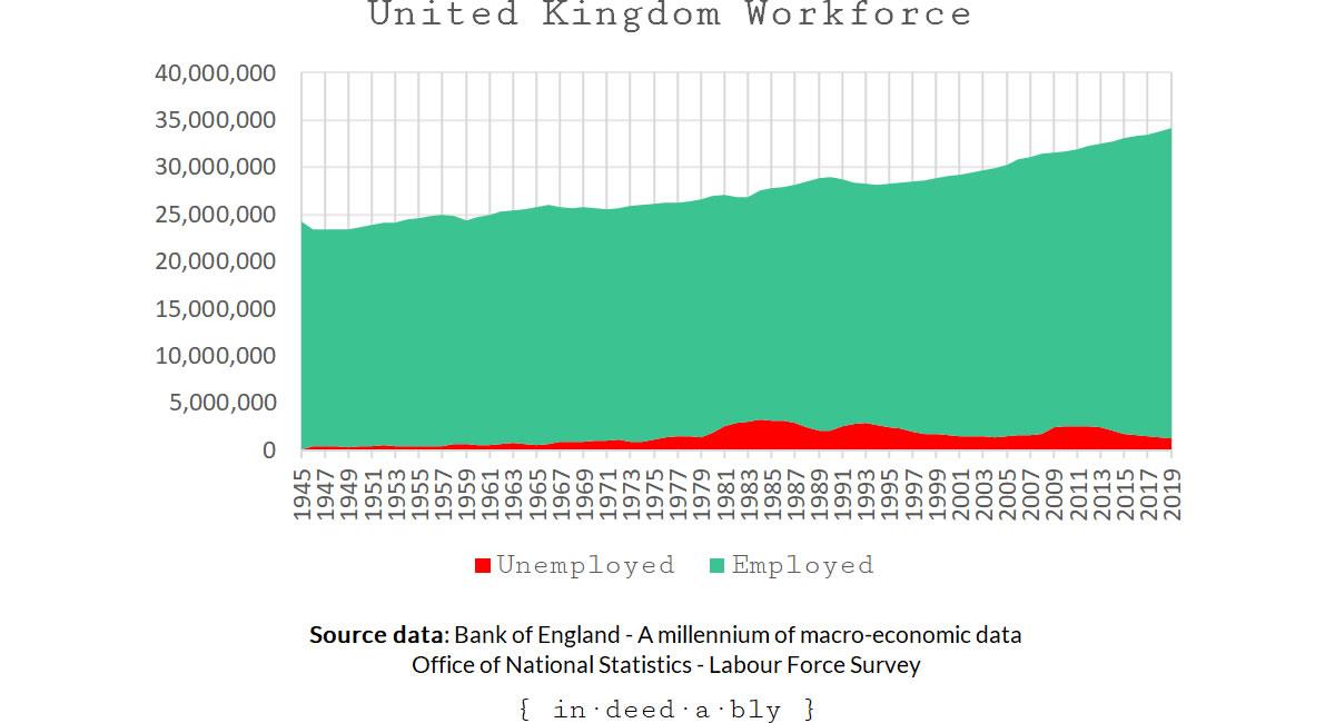 Workforce employment breakdown