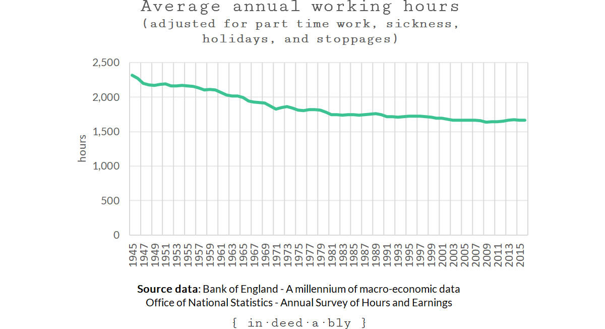 Average Annual Working Hours