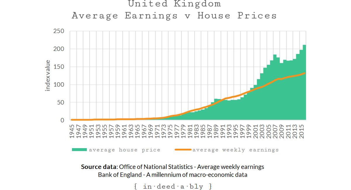 Average Earnings versus Average Property Prices