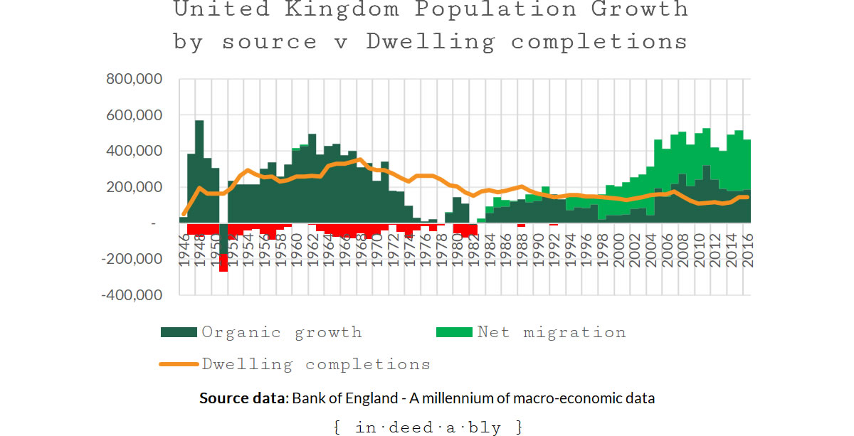 United Kingdom Population Growth by source v Dwelling completions