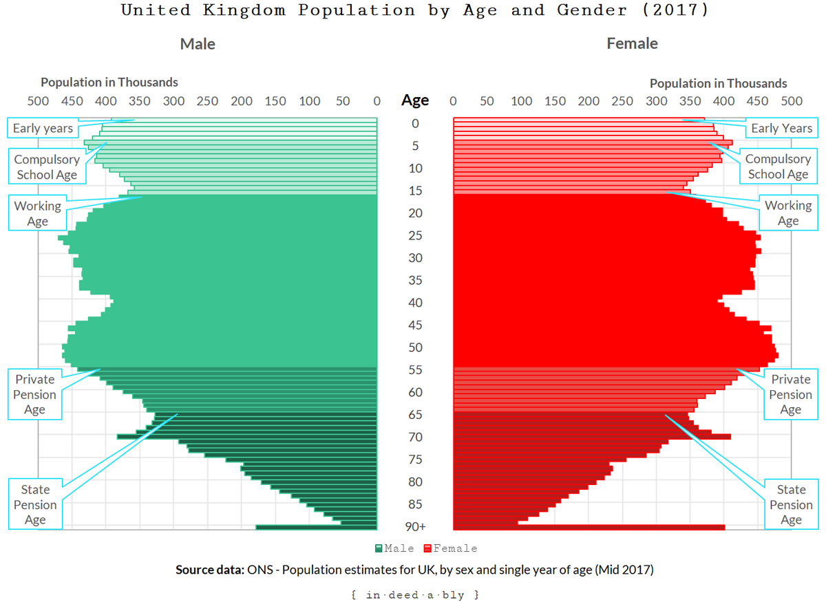 United Kingdom Population by Age and Gender.