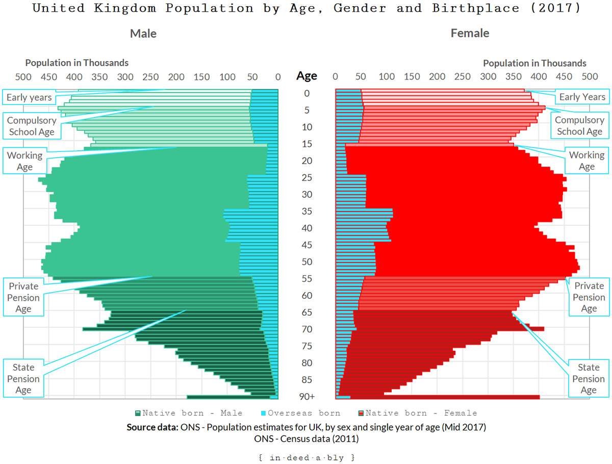 United Kingdom Population by Age, Gender and Birthplace.