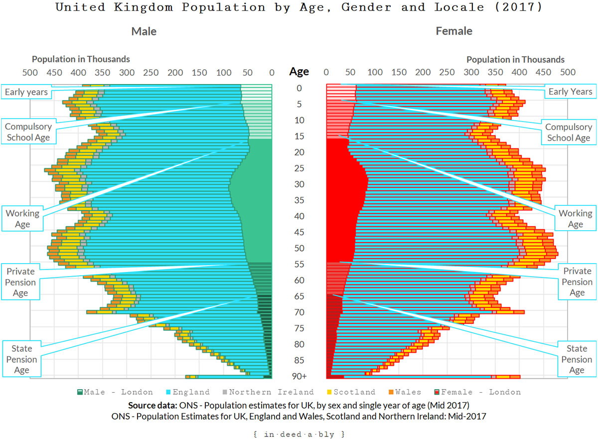 United Kingdom Population by Age, Gender and Locale.