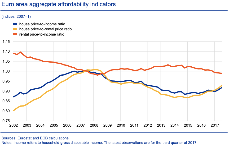 Euro area aggregate affordability indicators. Image credit: Julien Le Roux and Moreno Roma.