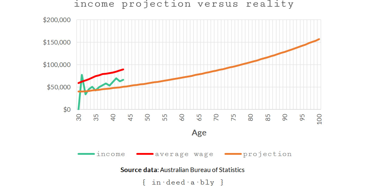 Income projection versus reality