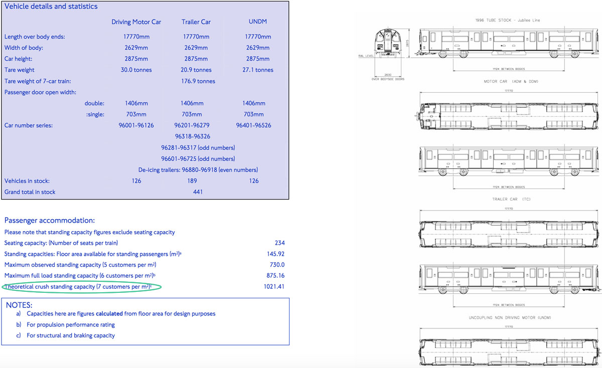TFL tube capacity. Image source: TFL.