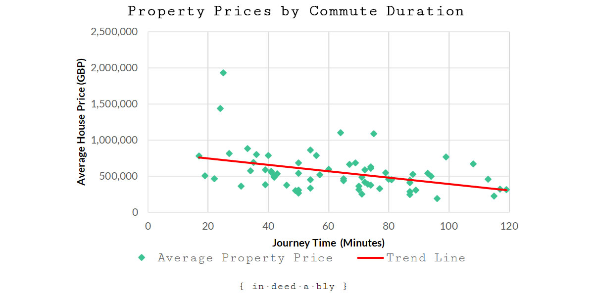 Average Property Prices by Commute Duration.
