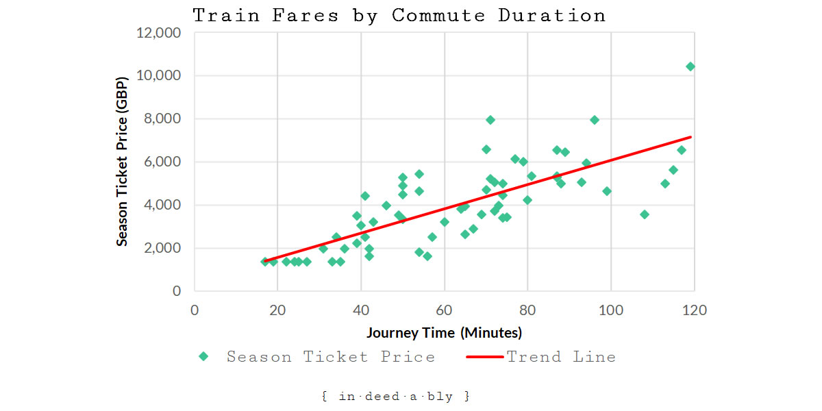 Season Ticket Prices by Commute Duration.