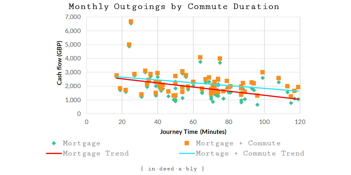 Monthly Outgoings by Commute Duration.