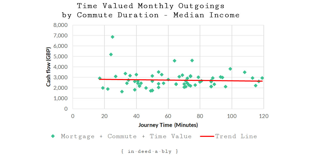 Monthly Outgoings + Median Income Time Value by Commute Duration.