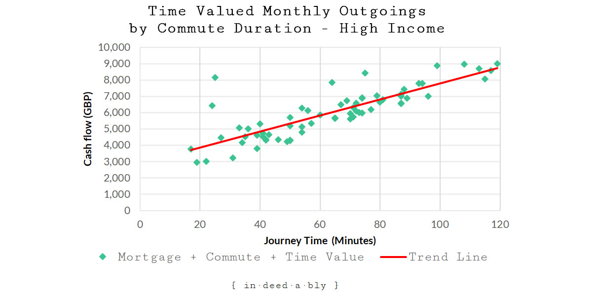 Monthly Outgoings + High Income Time Value by Commute Duration.