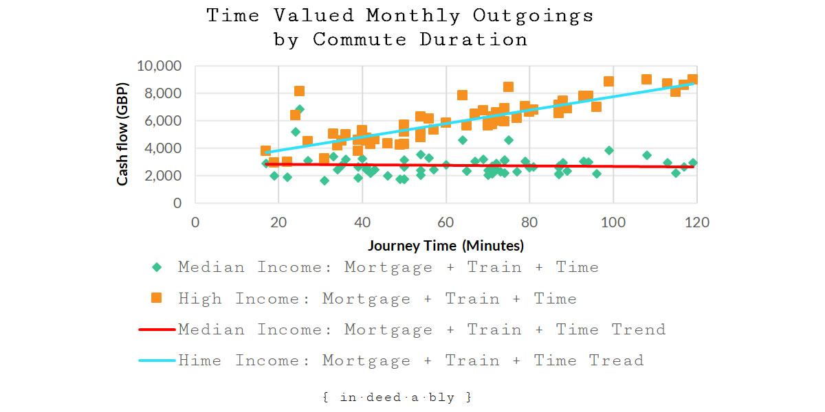 Monthly Outgoings + Comparison Income Time Value by Commute Duration.