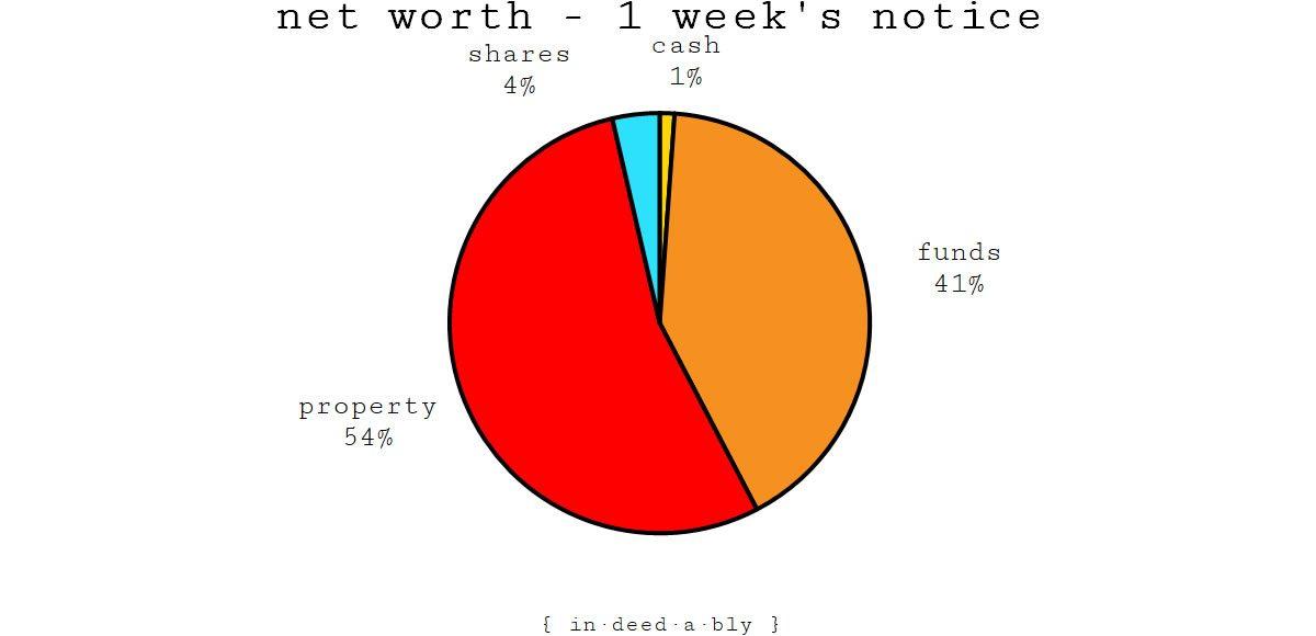 Net worth - one week's notice