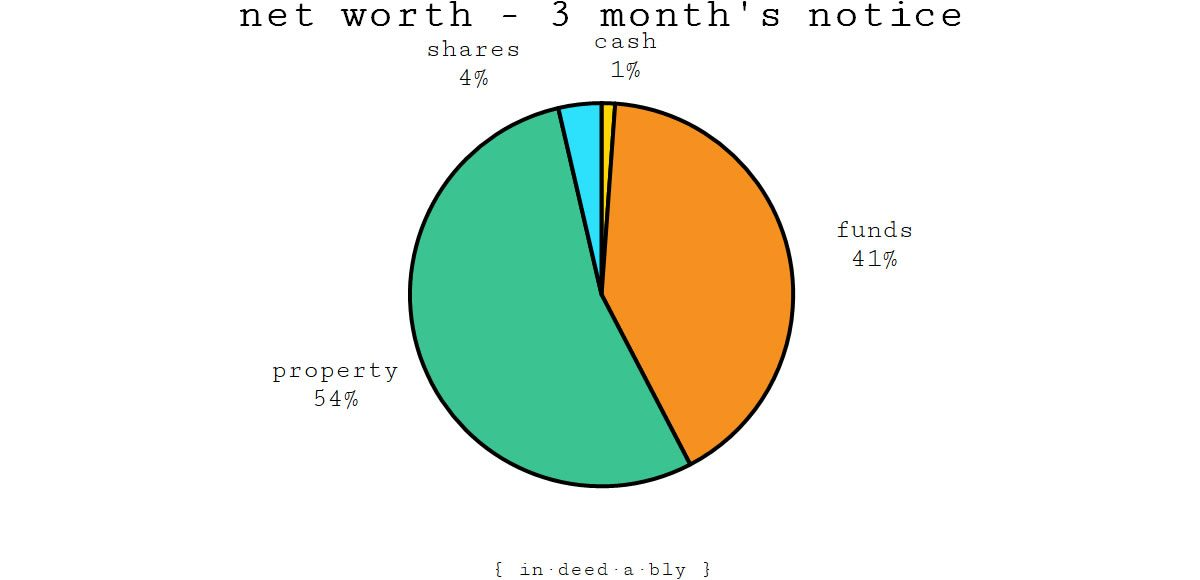 Net worth - three month's notice.