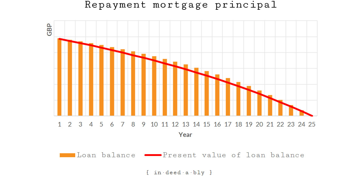 Repayment mortgage.