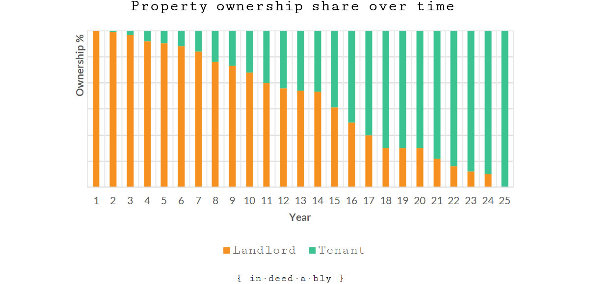 Property ownership split over time