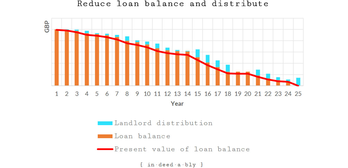 Loan balance and distributions