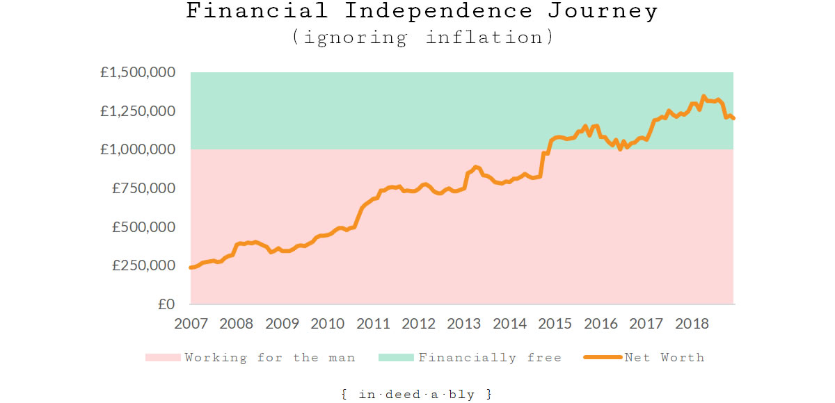 Financial Independence while ignoring inflation.