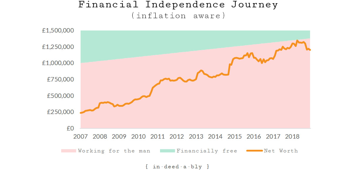 Financial Independence while acknowledging inflation.