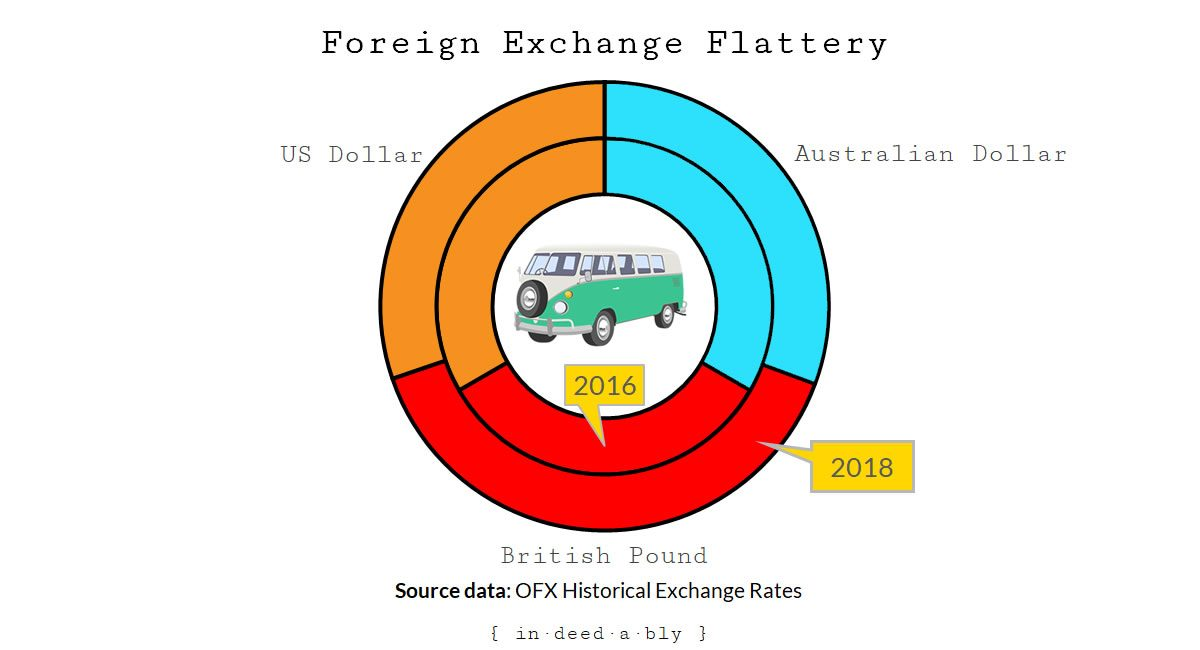 Foreign exchange rates. Image credit: Clker-Free-Vector-Images.