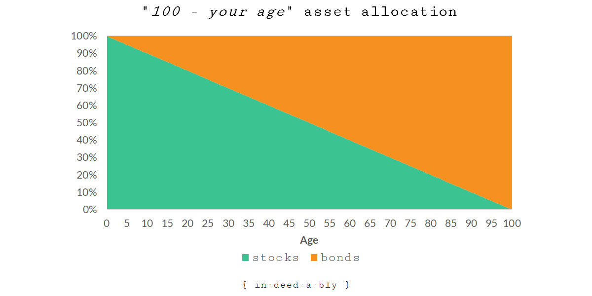 100 minus your age asset allocation.