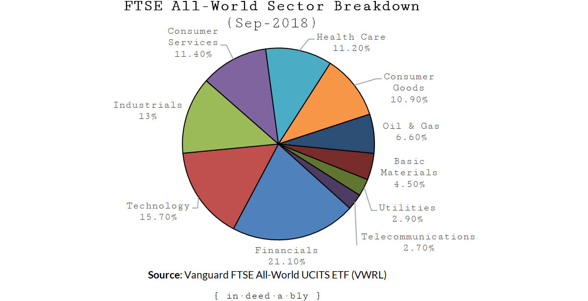 FTSE all world sector asset allocation.