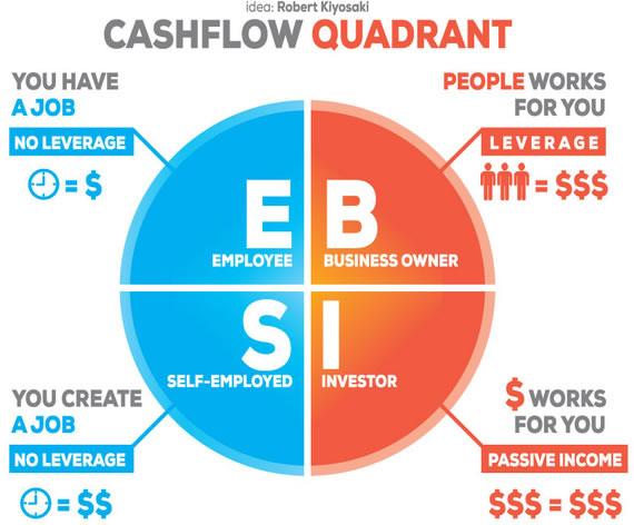 Kiyosaki's Cashflow Quadrant. Image credit: Michał Nowakowski.