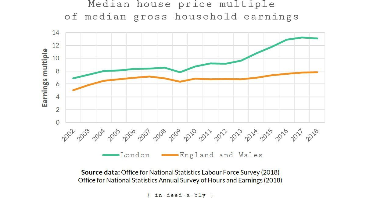 Median house price multiple of median gross household earnings