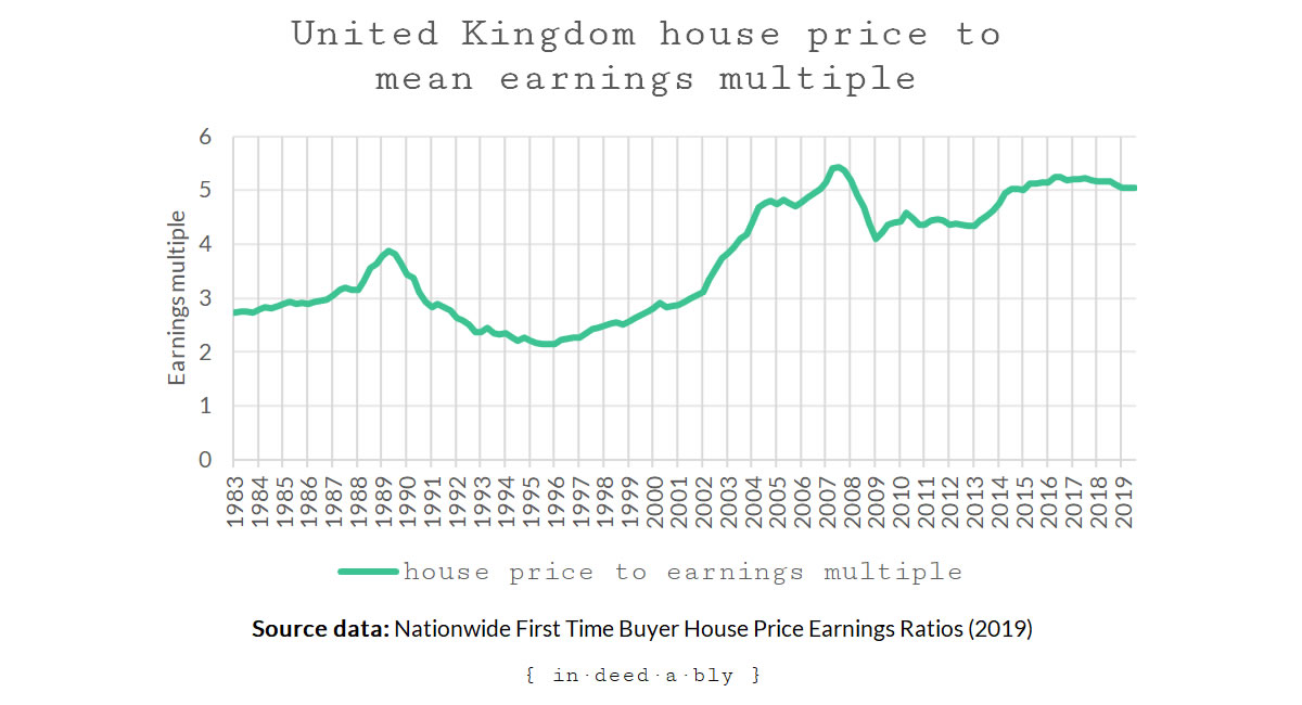 United Kingdom house price to mean earnings multiple