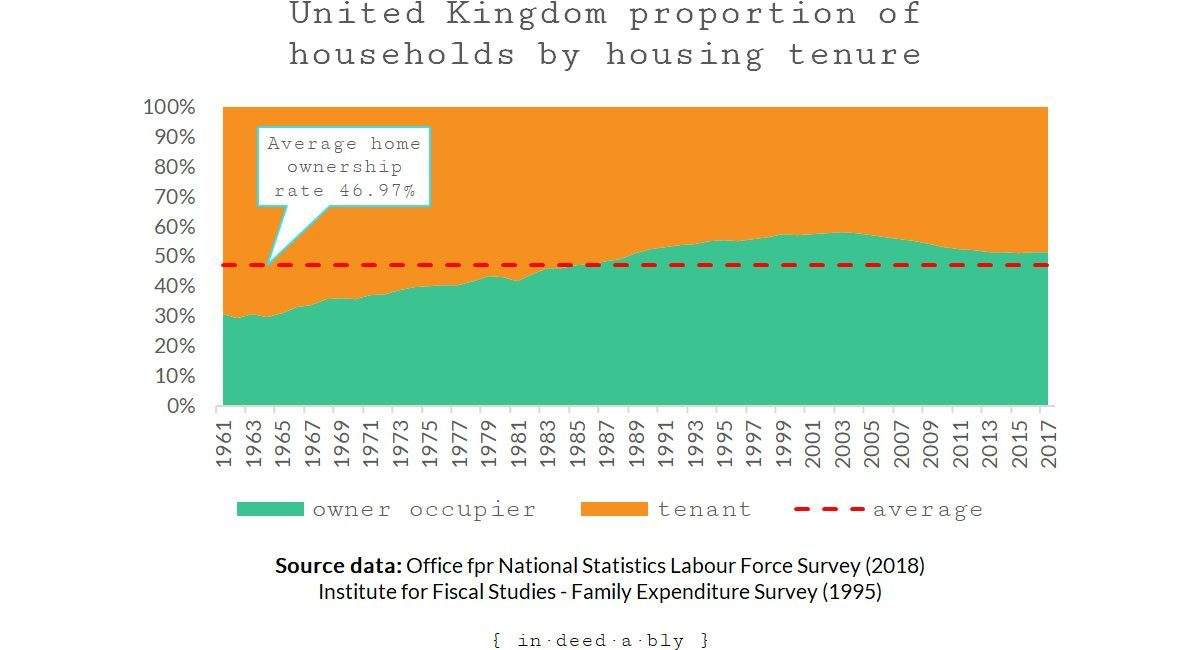 United Kingdom proportion of households by housing tenure