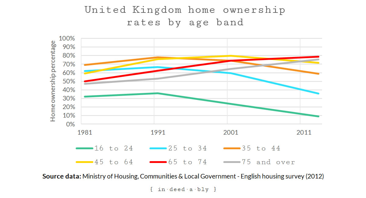 United Kingdom home ownership rates by age band