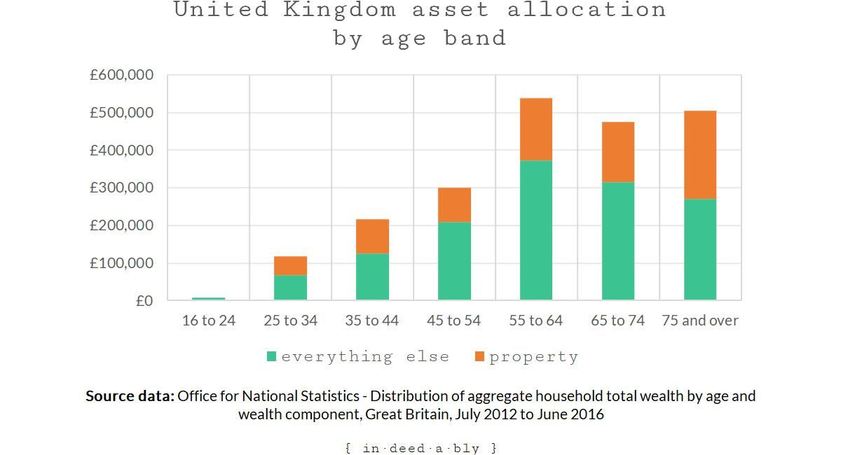 United Kingdom asset allocation by age band