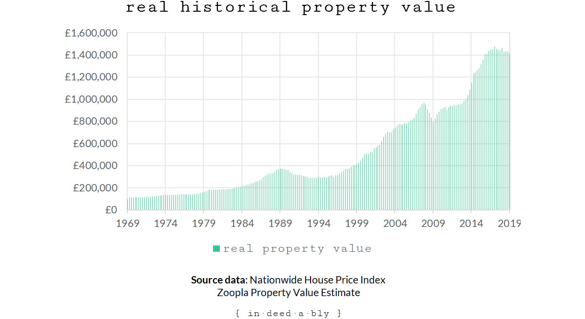 Real historical property value.