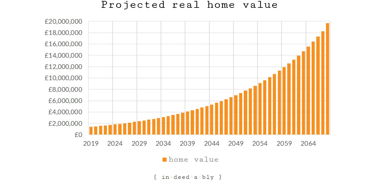 Projected real home value.