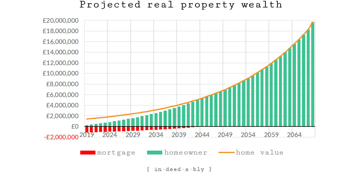Projected real property wealth.