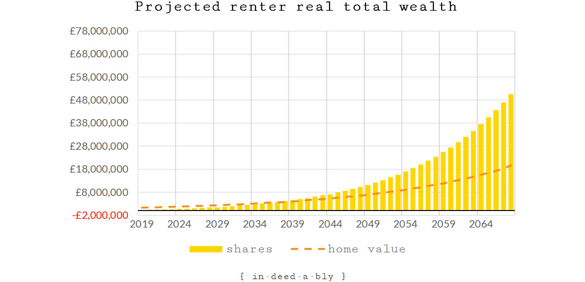 Projected real renter total wealth.