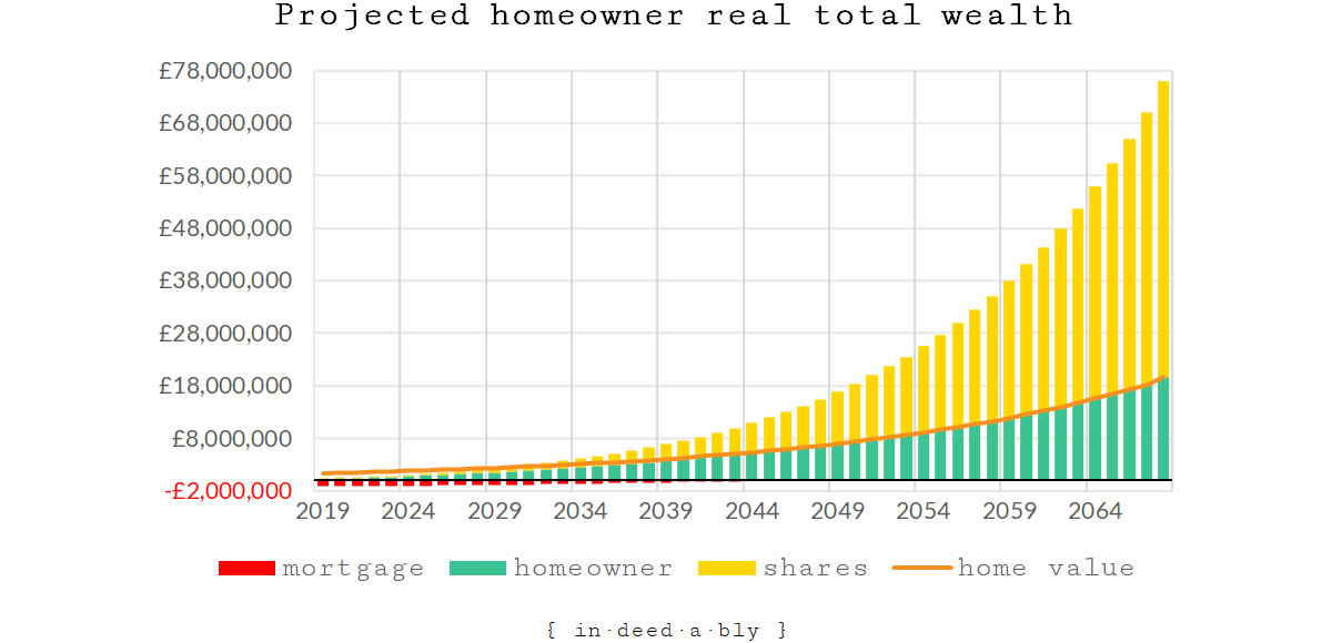 Projected real homeowner total wealth.