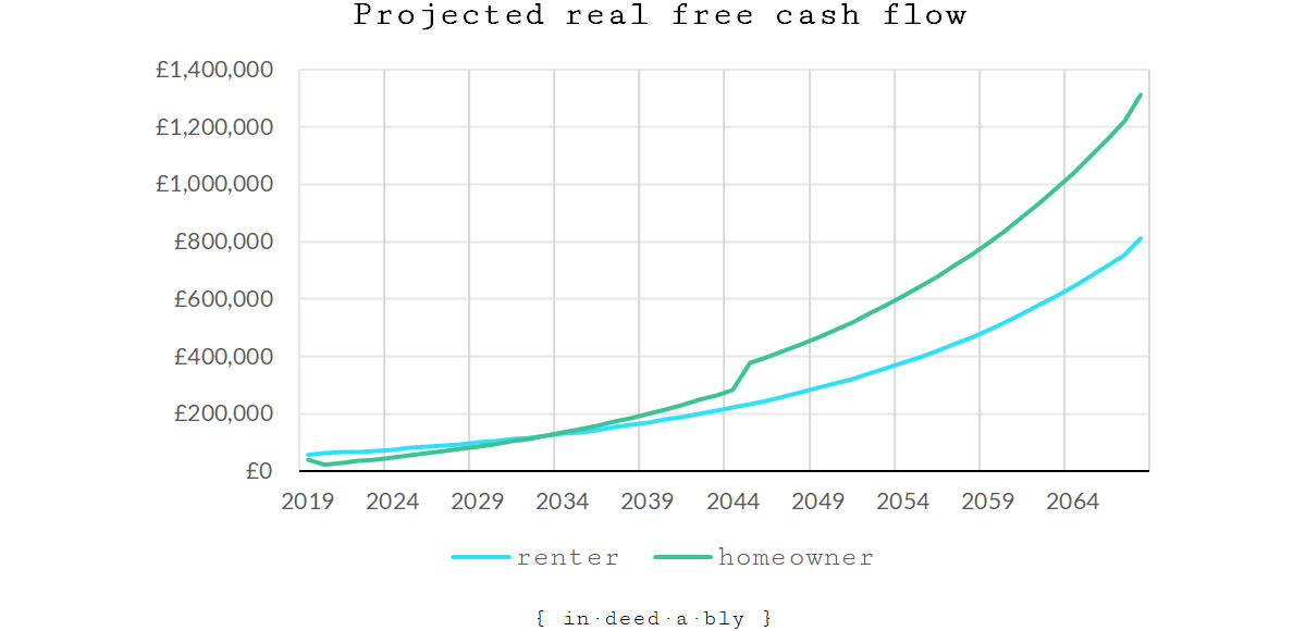Projected real free cash flow.