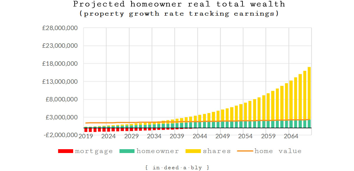 Projected real homeowner total wealth (scenario 2).