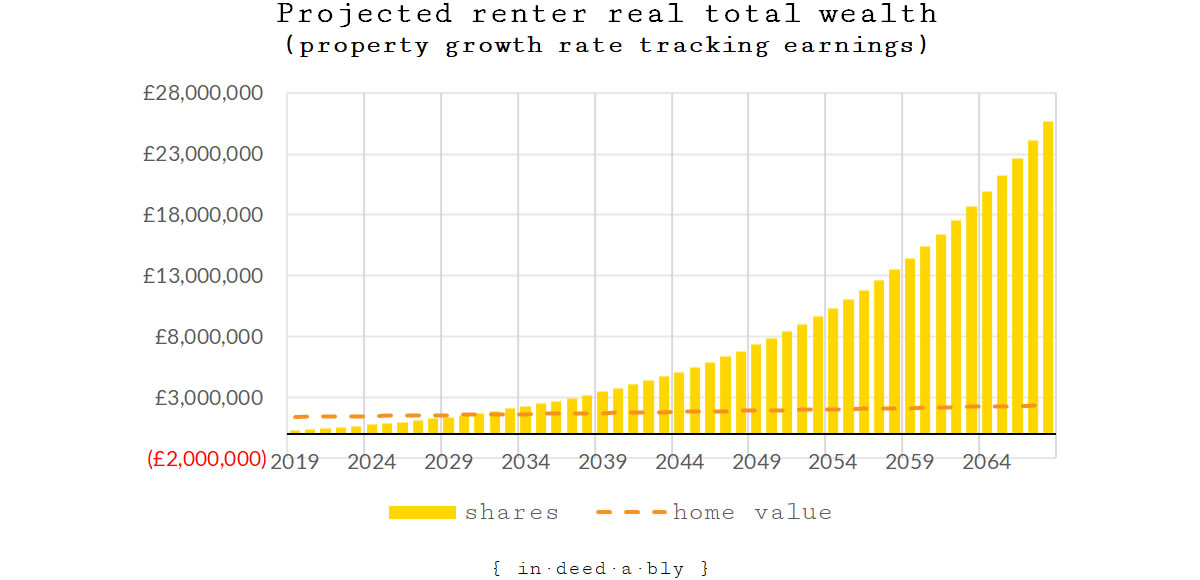 Projected real renter total wealth (scenario 2).
