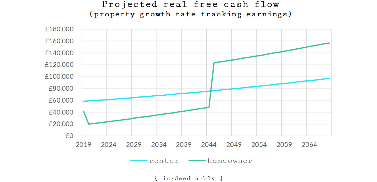 Projected real free cash flow (scenario 2).