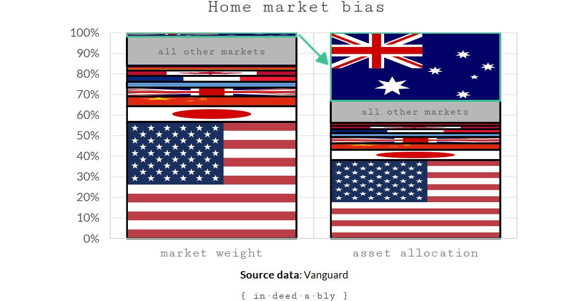 Home market bias