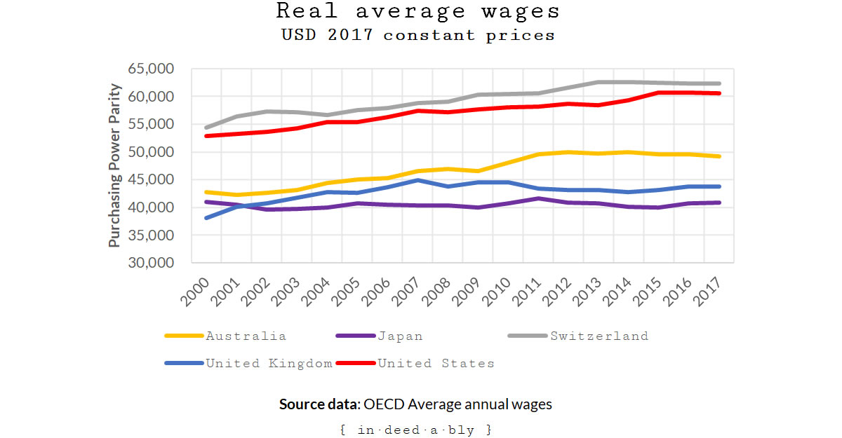 Average annual wages.