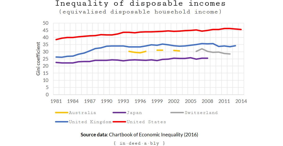 Income inequality.