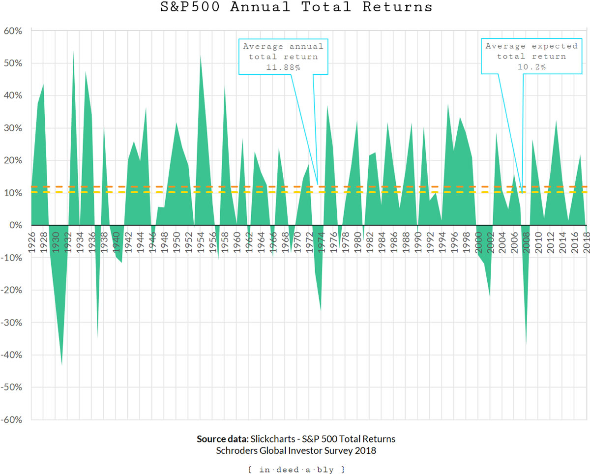 S&P500 Total Return.