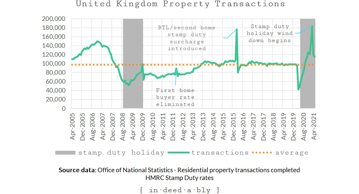 Residential property transactions