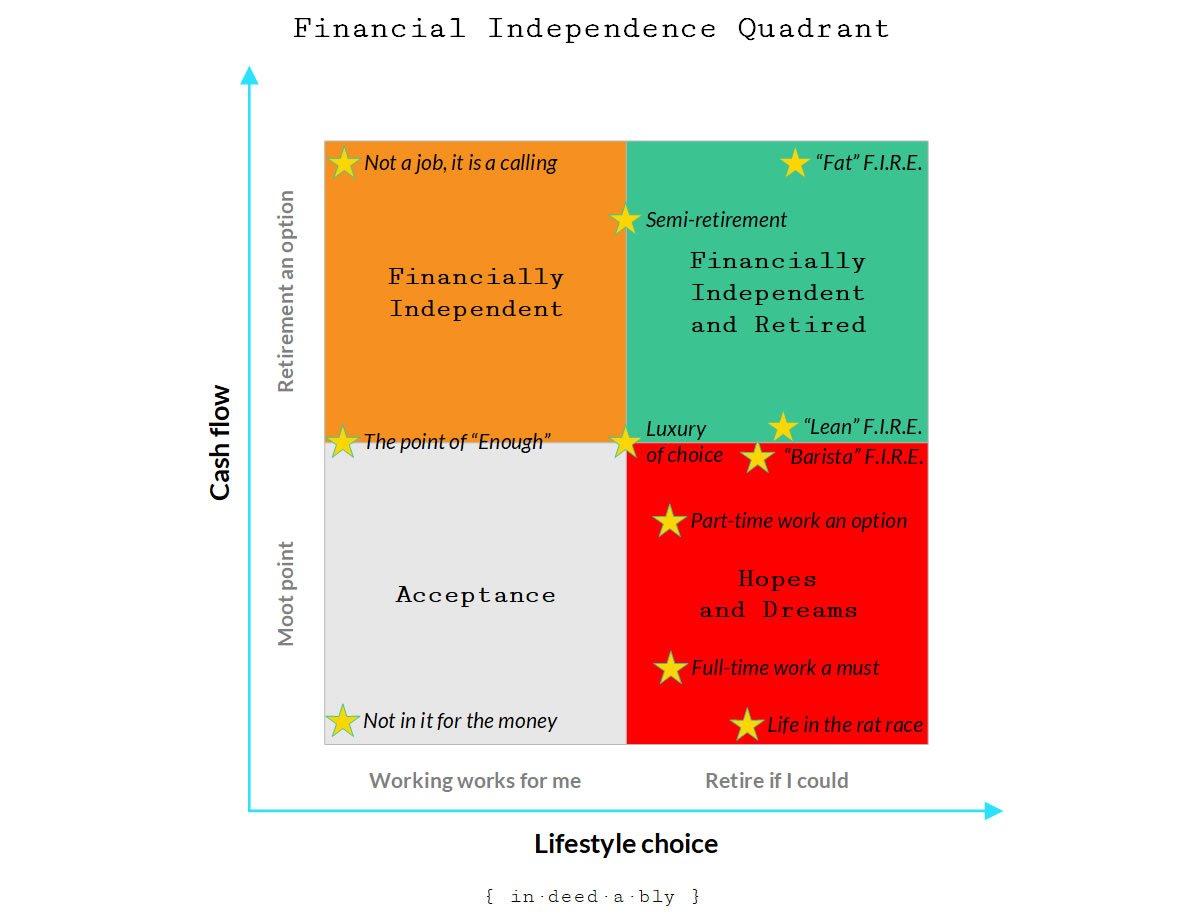 Financial Independence Quadrant.