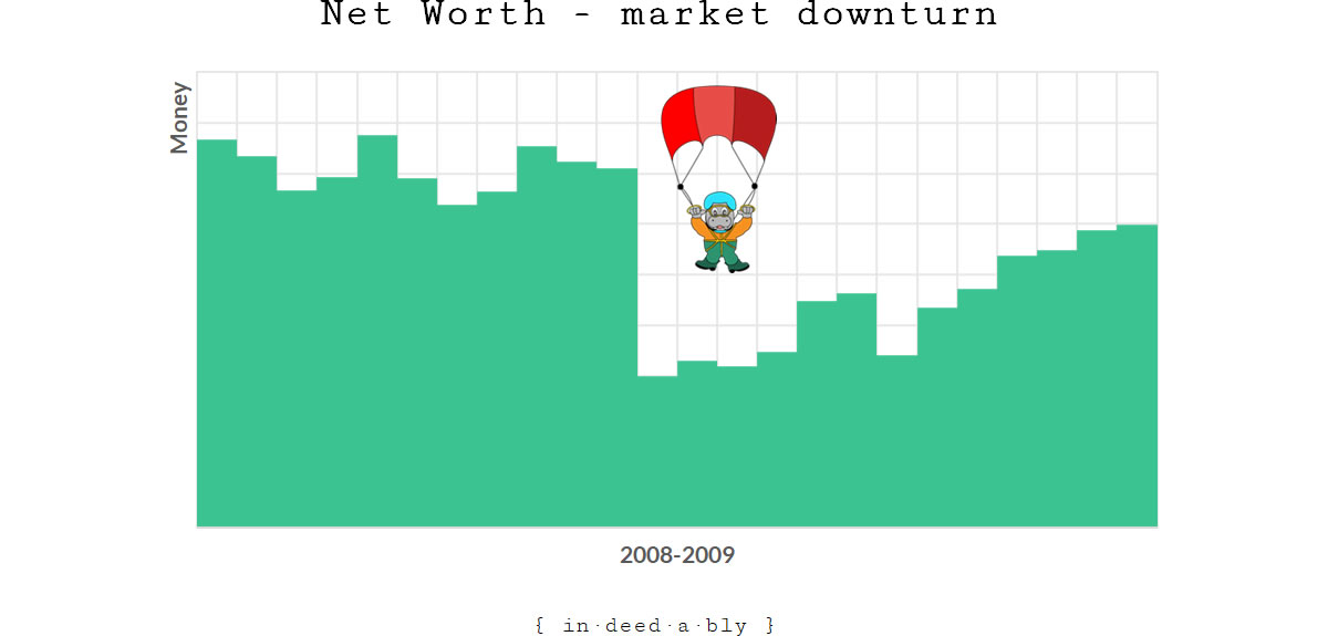 Market downturn.