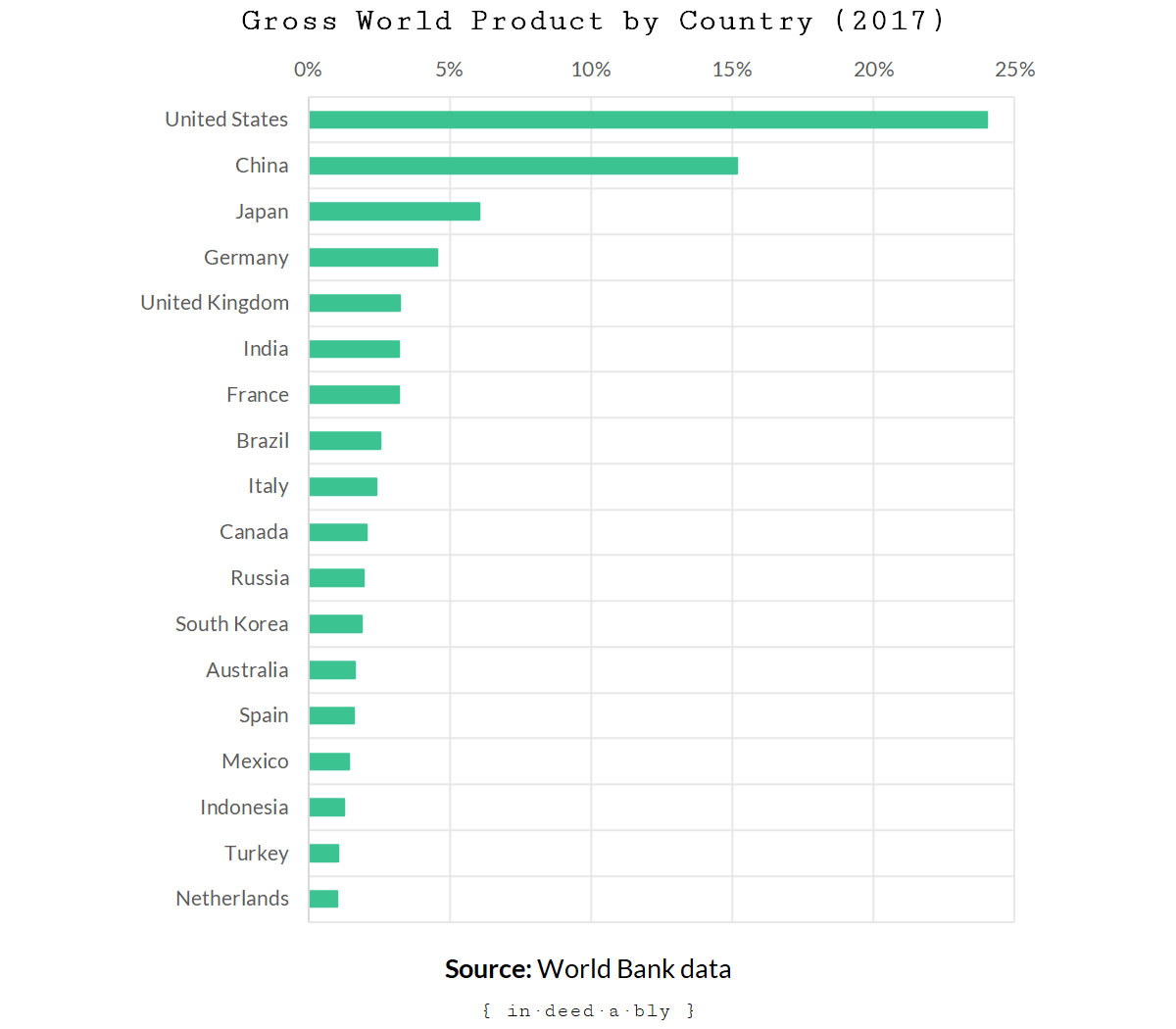 Gross World Product by Country.