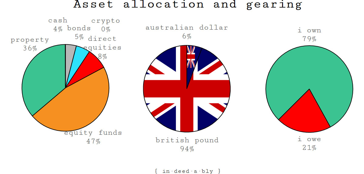 Asset allocation and gearing.